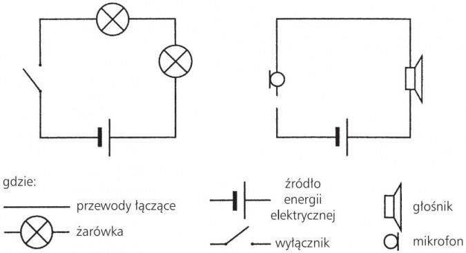 Schemat obwodu elektrycznego. Przewody łączące, żarówka, źródło energii elektrycznej, wyłącznik, głośnik, mikrofon.