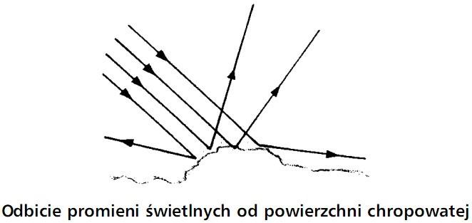 Odbicie promieni świetlnych od powierzchni chropowatej