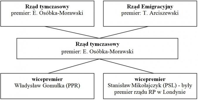 Tymczasowy Rząd Jedności Narodowej
