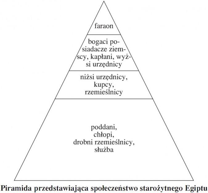 Piramida przedstawiająca społeczeństwo starożytnego Egiptu