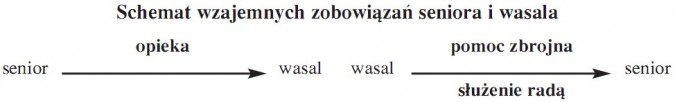 Schemat wzajemnych zobowiązań seniora i wasala. Senior - wasal (opieka). Wasal - senior (pomoc zbrojna, służenie radą).
