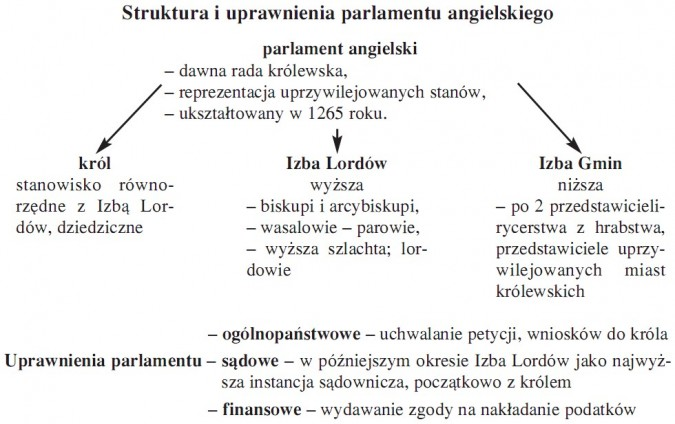 Struktura i uprawnienia parlamentu angielskiego. Parlament angielski – dawna rada królewska, reprezentacja uprzywilejowanych stanów, ukształtowany w 1265 roku. Król - stanowisko równorzędne z Izbą Lordów, dziedziczne. Izba Lordów (wyższa) – biskupi i arcybiskupi, wasalowie – parowie, wyższa szlachta; lordowie. Izba Gmin (niższa) – po 2 przedstawicieli - rycerstwa z hrabstwa, przedstawiciele uprzy- wilejowanych miast królewskich. Uprawnienia parlamentu: – ogólnopaństwowe (uchwalanie petycji, wniosków do króla), sądowe (w późniejszym okresie Izba Lordów jako najwyższa instancja sądownicza, początkowo z królem), finansowe (wydawanie zgody na nakładanie podatków).