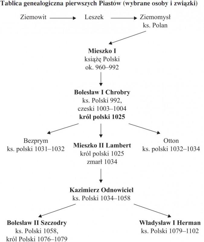 Tablica genealogiczna pierwszych Piastów (wybrane osoby i związki). Ziemowit - Leszek - Ziemomysł (ks. Polan) - Mieszko I (książę Polski, ok. 960-992) - Bolesław I Chrobry (ks. Polski 992, czeski 1003-1004, król polski 1025) - Bezprym (ks. polski 1031-1032) - Mieszko II Lambert (król polski 1025, zmarł 1034) - Otton (ks. polski 1032-1034) - Kazimierz Odnowiciel (ks. Polski 1034-1058) - Bolesław II Szczodry (ks. Polski 1058, król Polski 1076-1079) - Władysław I Herman (ks. Polski 1079-1102).
