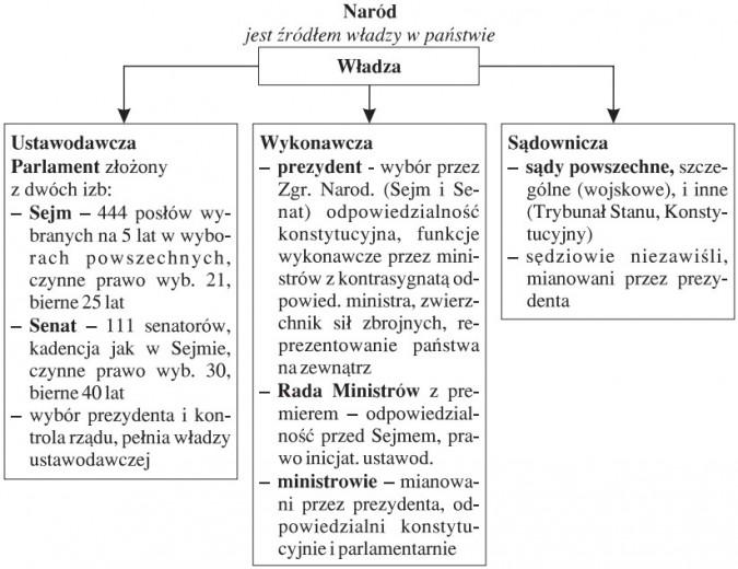 Naród jest źródłem władzy w państwie. Władza ustawodawcza: Parlament złożony z dwóch izb (Sejm - 444 posłów wybranych na 5 lat w wyborach powszechnych, czynne prawo wyb. 21, bierne 25 lat; Senat - 111 senatorów, kadencja jak w Sejumie, czynne prawo wyb. 30, bierne 40 lat; wybór prezydenta i kontrola rządu, pełnia władzy ustawodawczej). Władza wykonawcza: Prezydent - wybór przez Zgr. Narod. (Sejm i Senat), odpowiedzialnośc konstytucyjna, funkcje wykonawcze przez ministrów z kontrasygnatą odpowied. ministra, zwierzchnik sił zbrojnych, reprezentowanie państwa na zewnątrz; Rada Ministrów z premierem - odpowiedzialność przed Sejmem, prawo inicjat. ustawod.; ministrowie - mianowani przez prezydenta, odpowiedzialni konstytucyjnie i parlamentarnie. Władza sądownicza: sądy powszechne, szczególne (wojskowe) i inne (Trybunał Stanu, Konstytucyjny); sędziowie niezawiśli, mianowani przez prezydenta.