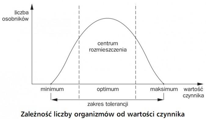 Zależność liczby organizmów od wartości czynnika. Liczba osobników, wartośc czynnika. Minimum, optimum, maksimum. Centrum rozmieszczenia, zakres tolerancji.