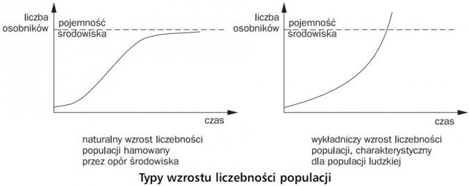 Typy wzrostu liczebności populacji. Liczba osobników, czas, pojemność środowiska. Naturalny wzrost liczebności populacji hamowany przez opór środowiska. Wykładniczy wzrost liczebności populacji, charakterystyczny dla populacji ludzkiej.