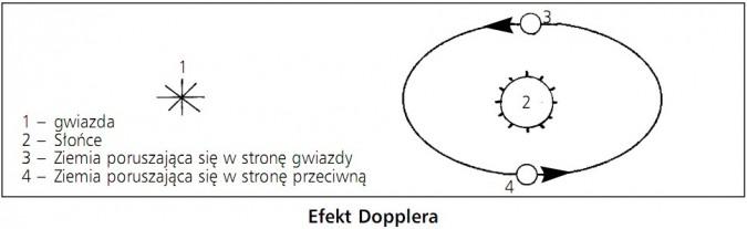 Efekt Dopplera. Gwiazda, Słońce, Ziemia poruszająca się w stronę gwiazdy, Ziemia poruszająca się w stronę przeciwną.