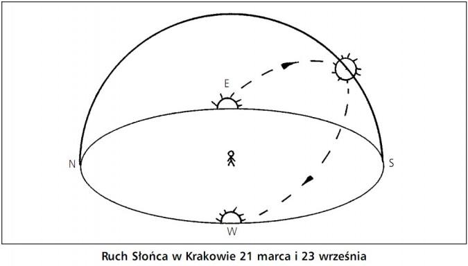 Ruch Słońca w Krakowie 21 marca i 23 września.