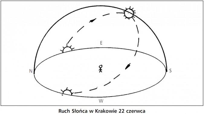 Ruch Słońca w Krakowie 22 czerwca.