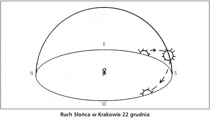 Ruch Słońca w Krakowie 22 grudnia.