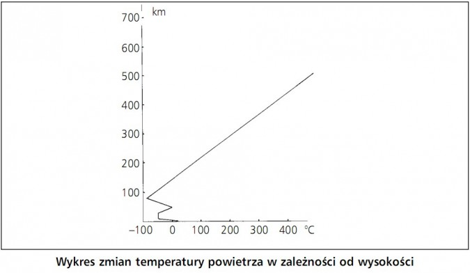Wykres zmian temperatury powietrza w zależności od wysokości.