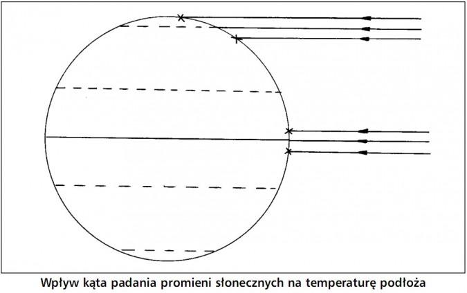 Wpływ kąta padania promieni słonecznych na temperaturę podłoża.