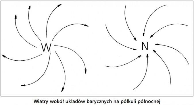 Wiatry wokół układów barycznych na półkuli północnej.
