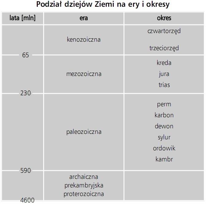 Podział dziejów Ziemi na ery i okresy. Lata [mln], era, okres