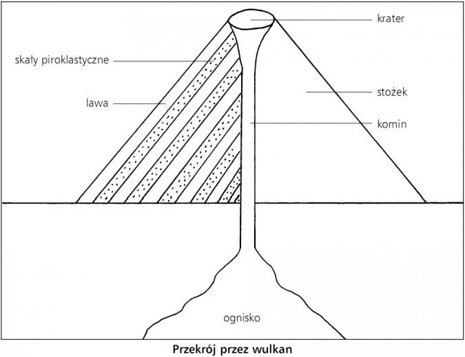 Przekrój przez wulkan. Krater, skały piroklastyczne, lawa, stożek, komin, ognisko.