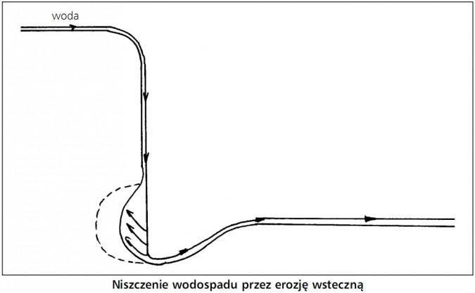 Niszczenie wodospadu przez erozję wsteczną. Woda.