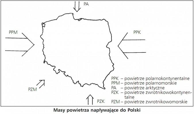 Masy powietrza napływające do Polski. Powietrze polarnokontynentalne, polarnomorskie, arktyczne, zwrotnikowokontynentalne, zwrotnikowomorskie.