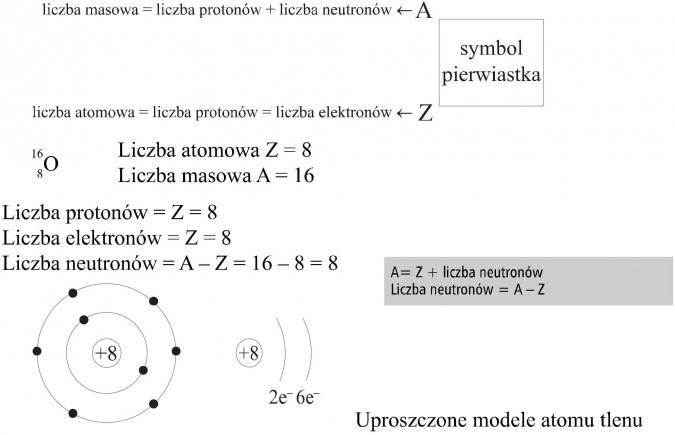 Liczba masowa = liczba protonów + liczba neutronów. Liczba atomowa. Symbol pierwiastka. Liczba elektronów. Uproszczone modele atomu tlenu.