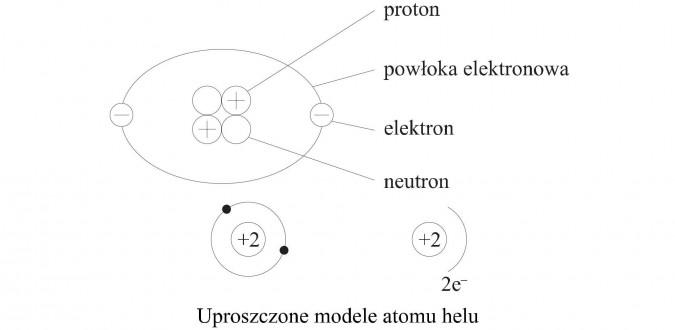 Uproszczone modele atomu helu. Proton, powłoka elektronowa, elektron, neutron.