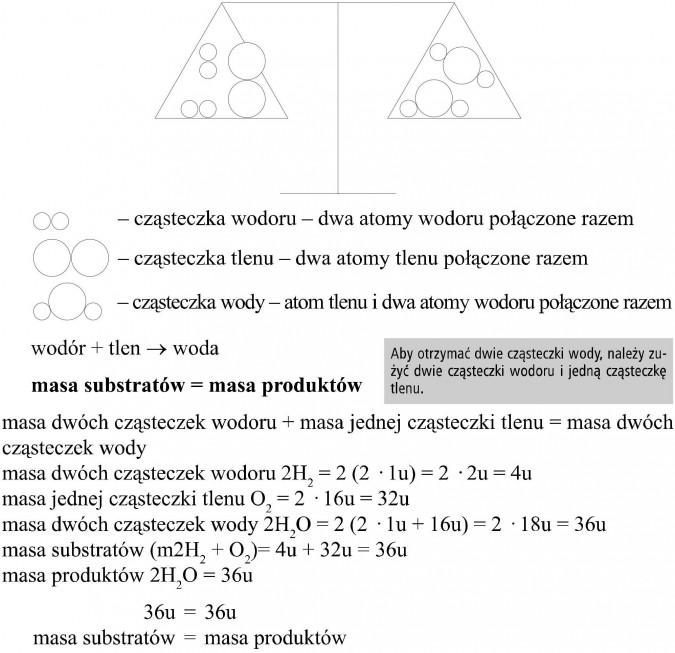 Prawo zachowania masy. Cząsteczka wodoru - dwa atomy wodoru połączone razem. Cząsteczka tlenu - dwa atomy tlenu połączone razem. Cząsteczka wody - atom tlenu i dwa atomy wodoru połączone razem. Wodór + tlen = woda. Masa substratów = masa produktów. Aby otrzymać dwie cząsteczki wody, należy zużyć dwie cząsteczki wodoru i jedną cząsteczkę tlenu. Masa dwóch cząsteczek wodoru + masa jednej cząsteczki tlenu = masa dwóch cząsteczek wody. Masa dwóch cząsteczek wodoru... Masa jednej cząsteczki tlenu... Masa dwóch cząsteczek wody... Masa substratów... Masa produktów... Masa substratów = masa produktów.
