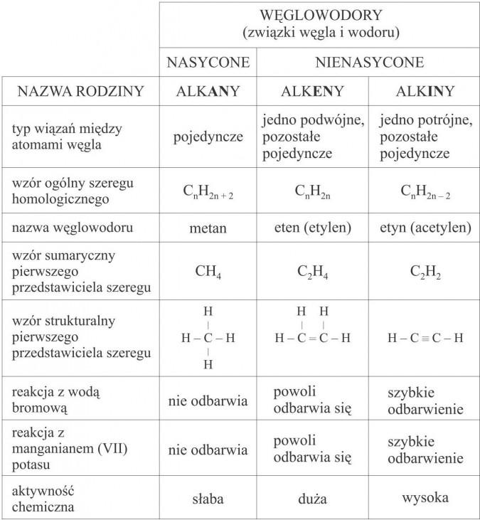 Zestawienie wiadomości o węglowodorach. Węglowodory (związki węgla i wodoru). Nasycone, nienasycone. Nazwa rodziny, alkany, alkeny, alkiny. Typ wiązań między atomami węgla: pojedyncze; jedno podwójne, pozostałe pojedyncze; jedno potrójne, pozostałe pojedyncze. Wzór ogólny szeregu homologicznego. Nazwa węglowodoru. Wzór sumaryczny pierwszego przedstawiciela szeregu. Wzór strukturalny pierwszego przedstawiciela szeregu. Reakcja z wodą bromową. Reakcja z manganianem (VII) potasu. Nie odbarwia, powoli odbarwia się; szybkie odbarwienie. Aktywność chemiczna: słaba, duża, wysoka.