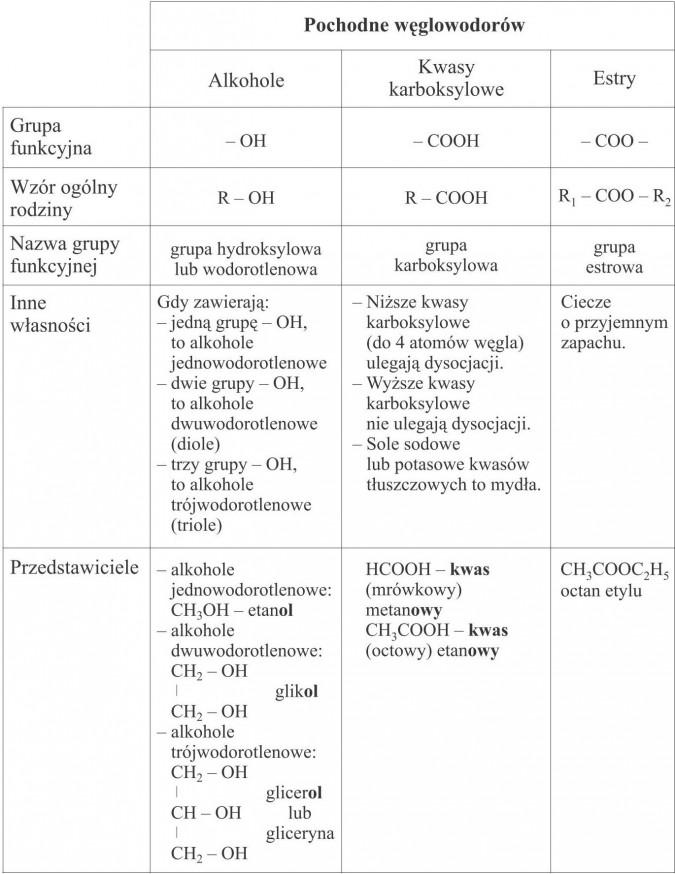Zestawienie wiadomości o pochodnych węglowodorów. Pochodne węglowodorów: alkohole, kwasy karboksylowe, estry. Grupa funkcyjna, wzór ogólny rodziny, nazwa grupy funkcyjnej (grupa hydroksylowa lub wodorotlenowa, grupa karboksylowa, grupa estrowa), inne własności (alkohole jednowodorotlenowe, alkohole dwuwodorotlenowe, alkohole trójwodorotlenowe, niższe kwasy karboksylowe ulegają dysocjacji, wyższe kwasy karboksylowe nie ulegają dysocjacji, sole sodowe lub potasowe kwasów tłuszczowych to mydła, ciecze o przyjemnym zapachu), przedstawiciele (etanol, glikol, glicerol lub gliceryna, kwas mrówkowy metanowy, kwas octowy etanowy, octan etylu).
