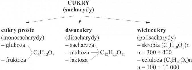 Cukry (sacharydy): 1. cukry proste (monosacharydy) - glukoza, fruktoza; 2. dwucukry (disacharydy) - sacharoza, maltoza, laktoza; 3. wielocukry (polisacharydy) - skrobia, celuloza.