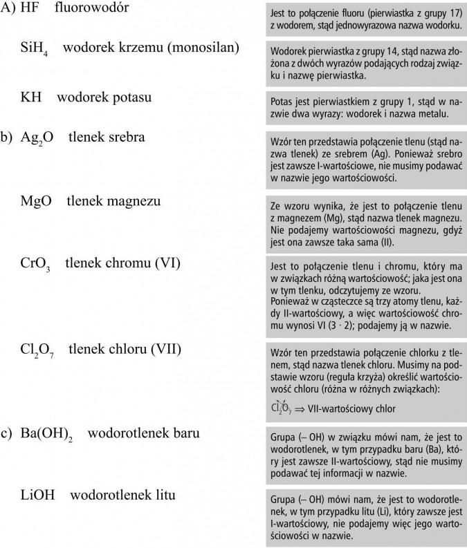Fluorowodór, wodorek krzemu (monosilan), wodorek potasu, tlenek srebra, tlenek magnezu, tlenek chromu (VI), tlenek chloru (VII), wodorotlenek baru, wodorotlenek litu. Jest to połączenie fluoru (pierwiastka z grupy 17) z wodorem, stąd jednowyrazowa nazwa wodorku. Wodorek pierwiastka z grupy 14, stąd nazwa złożona z dwóch wyrazów podających rodzaj związku i nazwę pierwiastka. Potas jest pierwiastkiem z grupy 1, stąd w nazwie dwa wyrazy: wodorek i nazwa metalu. Wzór ten przedstawia połączenie tlenu (stąd nazwa tlenek) ze srebrem (Ag). Ponieważ srebro jest zawsze I-wartościowe, nie musimy podawać w nazwie jego wartościowości. Ze wzoru wynika, że jest to połączenie tlenu z magnezem (Mg), stąd nazwa tlenek magnezu. Nie podajemy wartościowości magnezu, gdyż jest ona zawsze taka sama (II). Jest to połączenie tlenu i chromu, który ma w związkach różną wartościowość; jaka jest ona w tym tlenku, odczytujemy ze wzoru. Ponieważ w cząsteczce są trzy atomy tlenu, każdy II-wartościowy, a więc wartościowość chromu wynosi VI (3 · 2); podajemy ją w nazwie. Wzór ten przedstawia połączenie chlorku z tlenem, stąd nazwa tlenek chloru. Musimy na podstawie wzoru (reguła krzyża) określić wartościowość chloru (różna w różnych związkach): ⇒ VII-wartościowy chlor. Grupa (- OH) w związku mówi nam, że jest to wodorotlenek, w tym przypadku baru (Ba), który jest zawsze II-wartościowy, stąd nie musimy podawać tej informacji w nazwie. Grupa (- OH) mówi nam, że jest to wodorotlenek, w tym przypadku litu (Li), który zawsze jest I-wartościowy, nie podajemy więc jego wartościowości w nazwie.