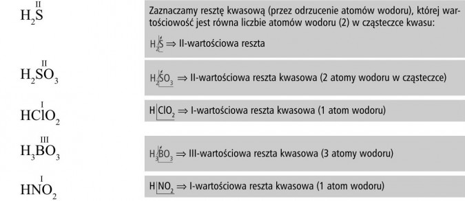 Zaznaczamy resztę kwasową (przez odrzucenie atomów wodoru), której wartościowość jest równa liczbie atomów wodoru (2) w cząsteczce kwasu: II-wartościowa reszta, II-wartościowa reszta kwasowa (2 atomy wodoru w cząsteczce), H ClO2 I-wartościowa reszta kwasowa (1 atom wodoru), III-wartościowa reszta kwasowa (3 atomy wodoru), H NO2 I-wartościowa reszta kwasowa (1 atom wodoru).
