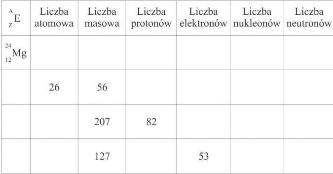 Liczba atomowa, liczba masowa, liczba protonów, liczba elektronów, liczba nukleonów, liczba neutronów.