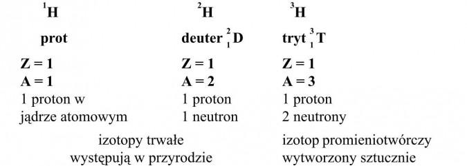 Izotopy. 1 proton w jądrze atomowym, 1 neutron, izotopy trwałe występują w przyrodzie, izotop promieniotwórczy wytworzony sztucznie.
