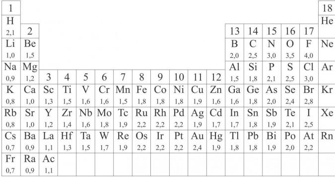 Wiązanie kowalencyjne spolaryzowane. Elektroujemność pierwiastków według Paulinga.