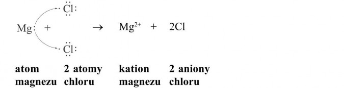 Wiązanie jonowe. Atom magnezu, 2 atomy chloru, kation magnezu, 2 aniony chloru.