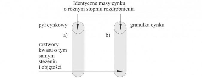 Identyczne masy cynku o różnym stopniu rozdrobnienia, pył cynkowy, roztwory kwasu o tym samym stężeniu i objętości, granulka cynku.