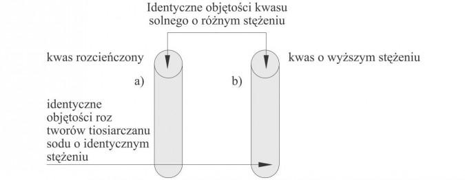 Identyczne objętości kwasu solnego o różnym stężeniu, kwas rozcieńczony, kwas o wyższym stężeniu, identyczne objętości roztworów tiosiarczanu sodu o identycznym stężeniu.