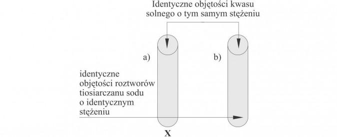 Identyczne objętości kwasu solnego o tym samym stężeniu, identyczne objętości roztworów tiosiarczanu sodu o identycznym stężeniu.