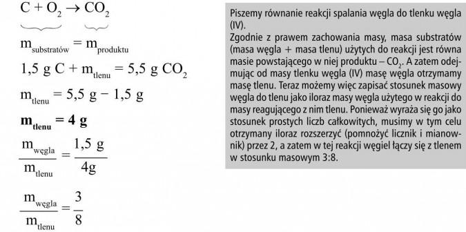 Piszemy równanie reakcji spalania węgla do tlenku węgla (IV). Zgodnie z prawem zachowania masy, masa substratów (masa węgla + masa tlenu) użytych do reakcji jest równa masie powstającego w niej produktu - CO2. A zatem odejmując od masy tlenku węgla (IV) masę węgla otrzymamy masę tlenu. Teraz możemy więc zapisać stosunek masowy węgla do tlenu jako iloraz masy węgla użytego w reakcji do masy reagującego z nim tlenu. Ponieważ wyraża się go jako stosunek prostych liczb całkowitych, musimy w tym celu otrzymany iloraz rozszerzyć (pomnożyć licznik i mianownik) przez 2, a zatem w tej reakcji węgiel łączy się z tlenem w stosunku masowym 3:8.