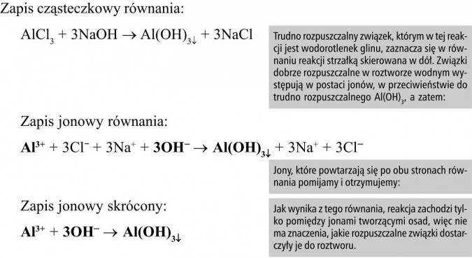 Zapis cząsteczkowy równania. Zapis jonowy równania. Zapis jonowy skrócony. Trudno rozpuszczalny związek, którym w tej reakcji jest wodorotlenek glinu, zaznacza się w równaniu reakcji strzałką skierowana w dół. Związki dobrze rozpuszczalne w roztworze wodnym występują w postaci jonów, w przeciwieństwie do trudno rozpuszczalnego Al(OH)3, a zatem... Jony, które powtarzają się po obu stronach równania pomijamy i otrzymujemy... Jak wynika z tego równania, reakcja zachodzi tylko pomiędzy jonami tworzącymi osad, więc nie ma znaczenia, jakie rozpuszczalne związki dostarczyły je do roztworu.